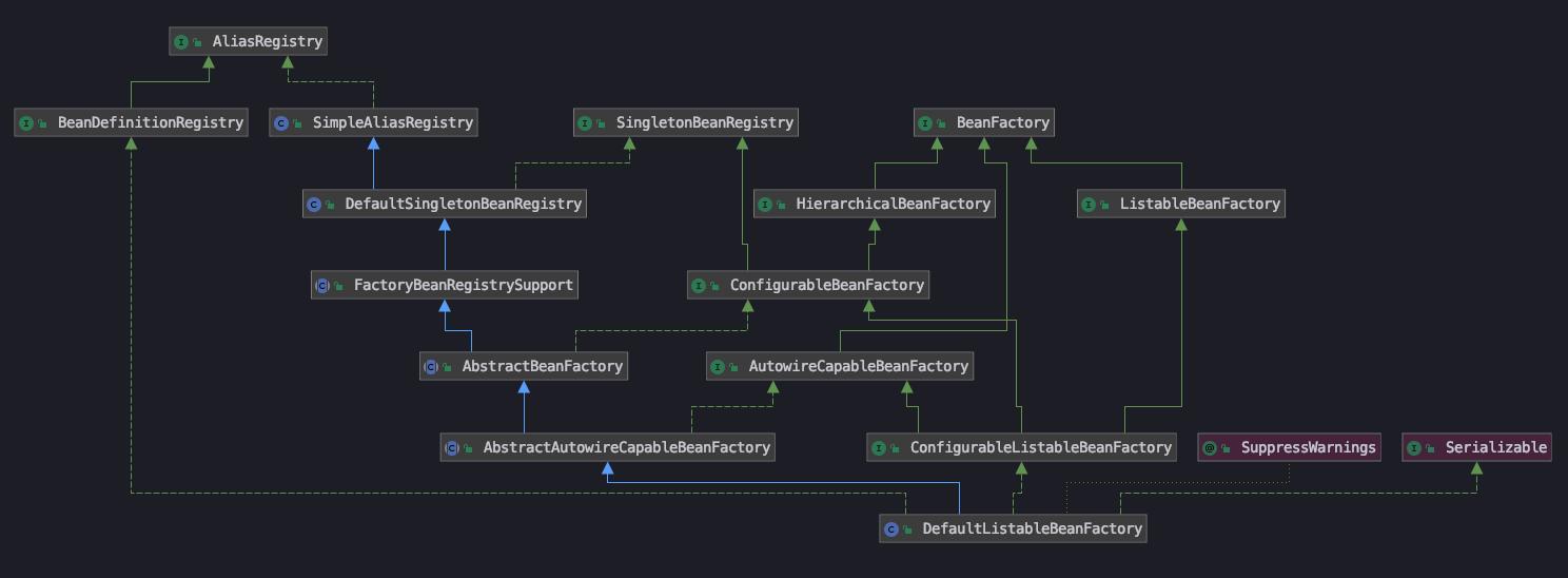 DefaultListableBeanFactory