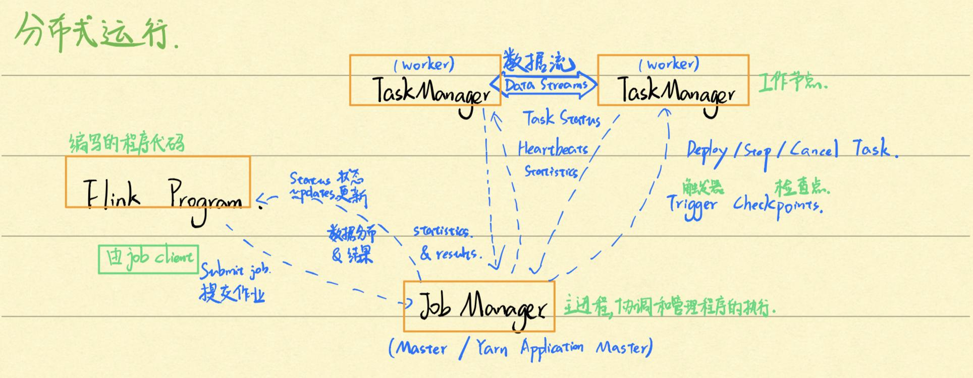 小白都能懂的 Apache Flink 架构解析!